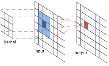 Easy-peasy Deep Learning and Convolutional Networks with